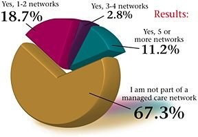Pie Graph for November 2004 Acupuncture Poll. 		<div class=