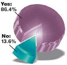 Pie Graph for the January 2004 Acupunture Today Poll. 		<div class=