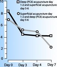 line graph showing Changes in VAS nausea estimates in the active and placebo acupuncture groups. - Copyright – Stock Photo / Register Mark