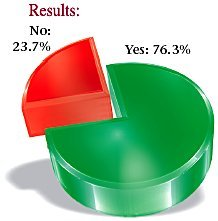 Pie Graph for July 2004 Acupuncture Poll. 		<div class=