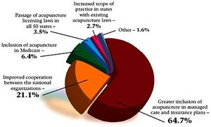 Pie Graph for May 2005 Acupuncture Poll.