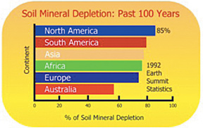 soil mineral depletion