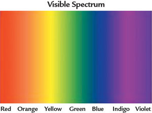 visible spectrum - Copyright – Stock Photo / Register Mark